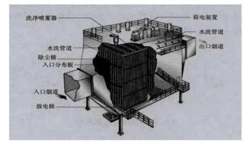 结构及分类:湿式电除尘器有几种结构形式,一种是使用耐腐蚀